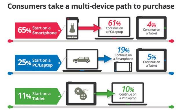 Put do kupovine u zavisnosti od uređaja