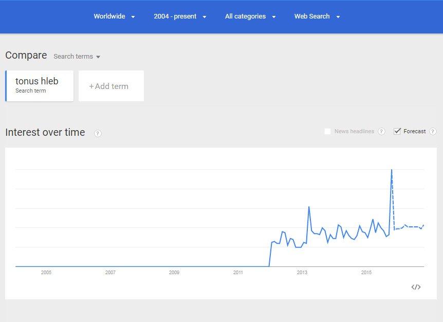 Popularnost termina Tonus Hleb